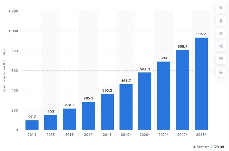 Statista report Worldwide mobile app revenues
