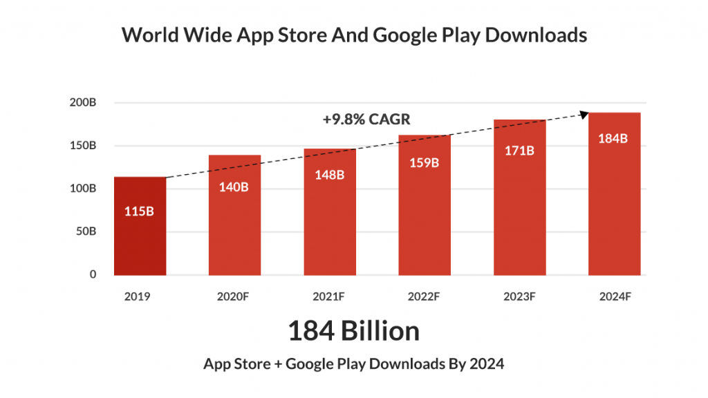 Techcrunch report Covid19 impact on Mobile app industry