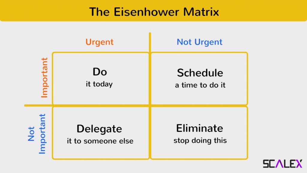 Eisenhower Matrix for MVP