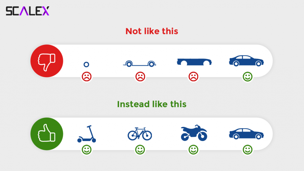 How Minimum and Viable Should be your Product