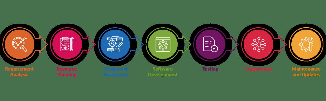 Custom software development process_Scalex