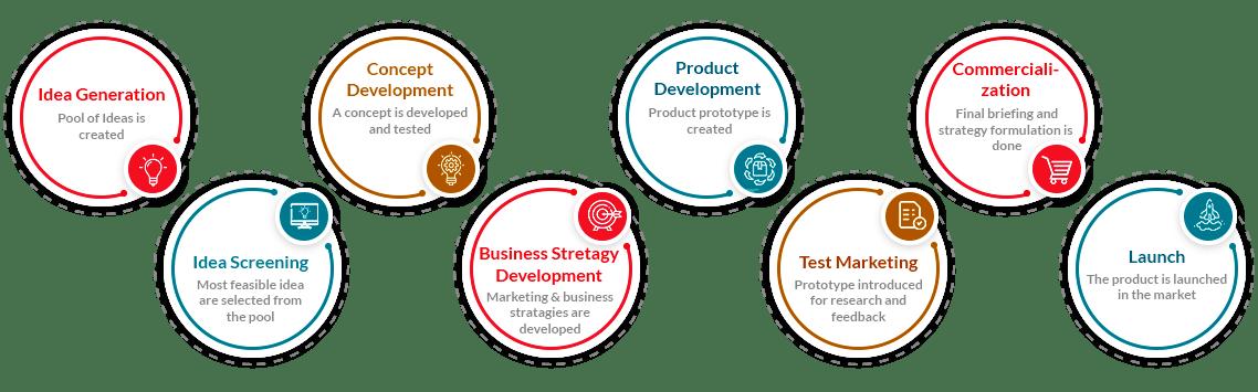 product development process_Scalex