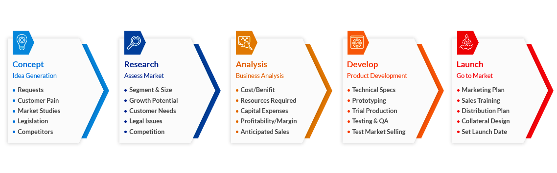 mvp development process_Scalex