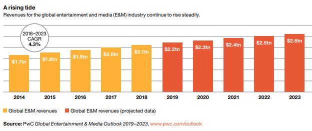 media & entertainment pwc research